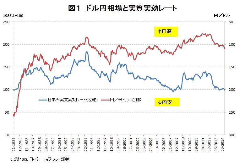 為替 レート 1 ドル 円