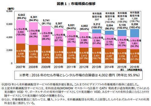 アニメ制作230社の収入は過去10年で最高 しかし1社平均では4割減 ...