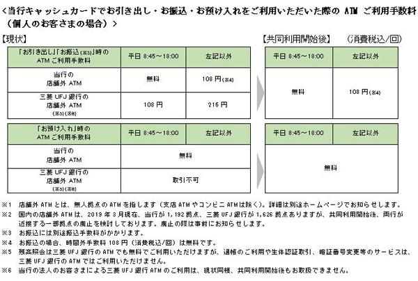 三井 住友 銀行 振り込み 手数料