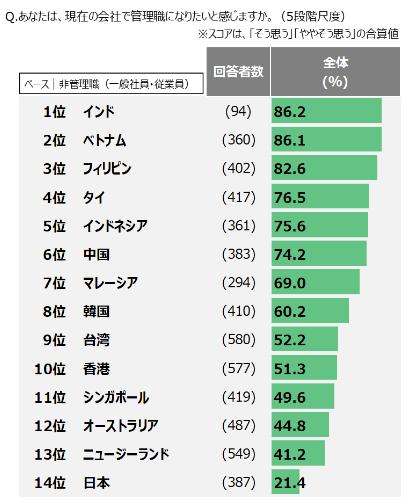"""日本は出世意欲が最低、断トツで自己研鑽していない国に【アジア太平洋14か国調査】style=""""display:"""