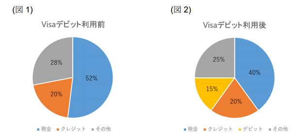 【決済】Visa、デビットカードとタッチ決済カードがともに1000万枚突破