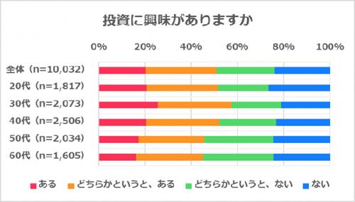 【金融】個人投資家は「株・NISA・投信」に興味あり、株では58%が「優待重視」