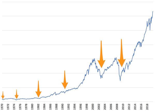 ショック 推移 リーマン 株価