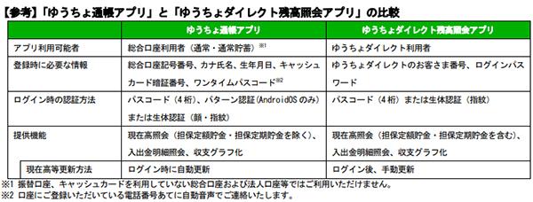 ゆうちょ 銀行 通帳 アプリ