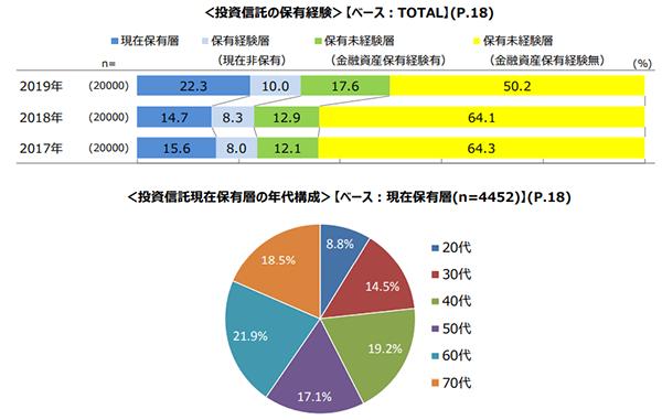 保有率トップは「国内株式投信」、20代の67%が「積立投資」を利用 ...