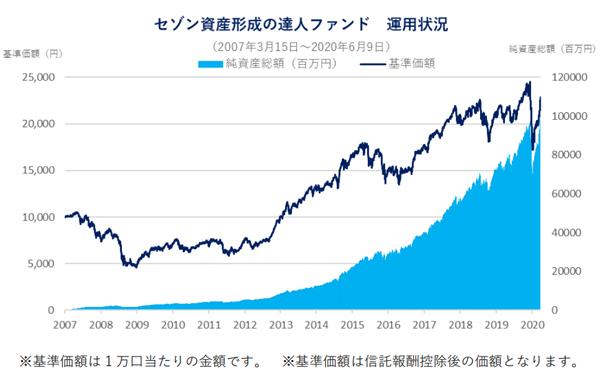 投信 セゾン 【実績公開】6年間セゾン投信で積み立てし続けた結果…!
